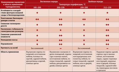 Посмотреть в PDF-версии журнала. Таблица  2.  Изменение  свойств  модифицированной  древесины  в  зависимости  от  температуры  модификации