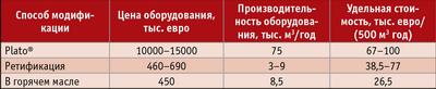 Таблица 3. Удельная стоимость оборудования при объемах обработки 500 м³ древесины в год