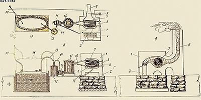 Рис. 3. Термоламп – первая российская газогенераторная установка, разработанная в 1811 году