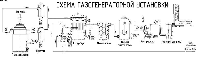 Принципиальная схема газогенераторной установки, приведенной на рис. 11.