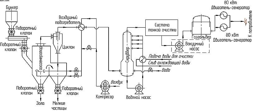 Схема газогенераторной установки силовой мощностью 160 кВт, разработанной Ляонинским институтом энергетических...