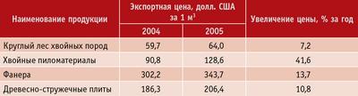 Таблица 3. Средние экспортные цены на круглый лес и древесные материалы