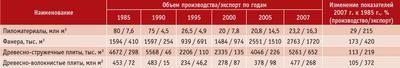 Посмотреть в PDF-версии журнала. Таблица 4. Производство и экспорт древесных продуктов в РФ<