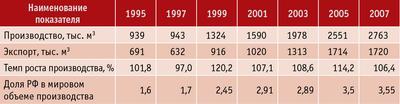 Таблица 5. Производство и экспорт фанеры в РФ