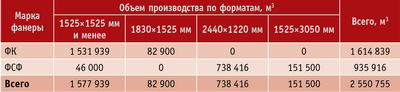 Таблица 6. Объем производства российской фанеры по форматам и маркам