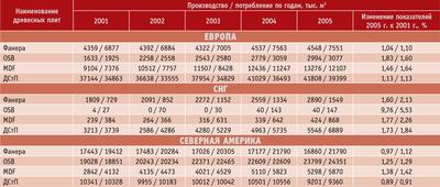 Посмотреть в PDF-версии журнала. Таблица 7. Производство и потребление основных видов древесных плит (фанера, ДСтП, OSB, MDF)