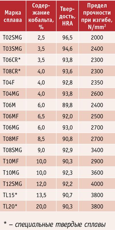 Таблица 2. Характеристики твердых сплавов