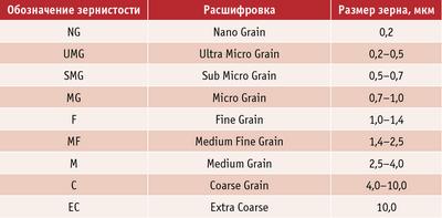 Таблица 3. Расшифровка обозначения зернистости твердого сплава