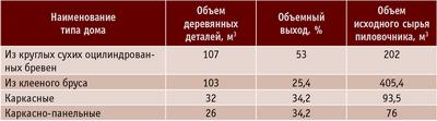 Таблица 1. Расход древесины на условный дом