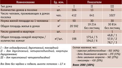 Таблица 3. Характеристика домов в составе поселка на 2080 чел.