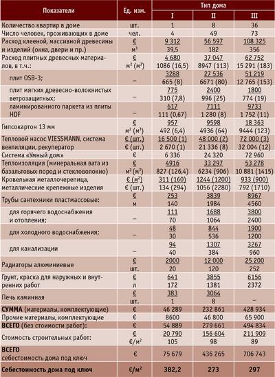 Таблица 4. Основные показатели для различных типов домов