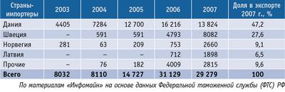 Таблица. Структура экспорта древесных брикетов по странам, т