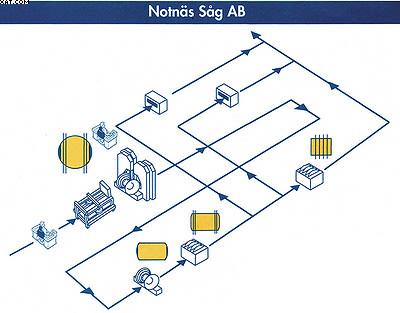 Производственная мощность – до 75 тыс. куб м в год при работе в одну смену
