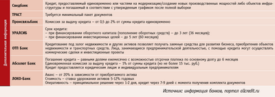 Посмотреть в PDF-версии журнала. Таблица. Условия по выдаче корпоративных кредитов за 1 квартал 2009 года