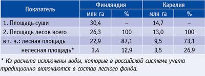 Таблица 1. Сведения о площади лесов в Финляндии и Карелии