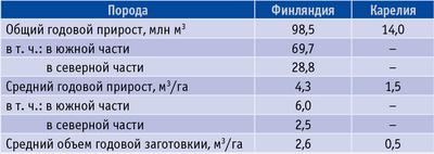 Таблица 3. Сведения о приросте и объеме заготовке древесины в Финляндии и Карелии