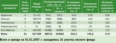 Таблица. Объемы заготовки древесины на лесных участках Якутии, предоставленных в аренду