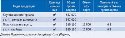 Таблица 1. Объeмы лесопромышленного производства и экспорта продуктов переработки древесины и иных лесных ресурсов в натуральном выражении в 2007 году