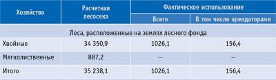 Таблица 2. Использование расчетной лесосеки для заготовки древесины в спелых и перестойных лесах Республики Саха (Якутия), тыс. м3 (ликвидная древесина)
