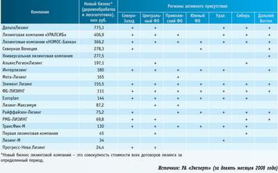 Посмотреть в PDF-версии журнала. Таблица. Компании, активно развивавшие лизинг в сфере лесозаготовительного и деревообрабатывающего оборудования в 2008 году