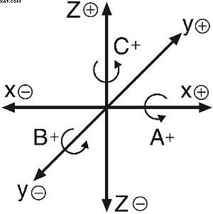 Рис. 2. Расположение осей координат перемещения инструмента в обрабатывающем центре и их обозначениеr