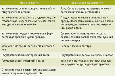 Таблица 1. Распределение полномочий по федеральным лесам