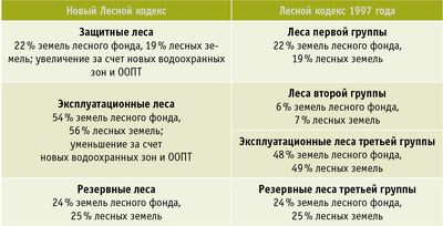 Таблица 2. Соотношение групп лесов
