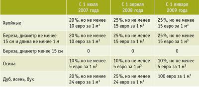 Таблица 3. Ставки вывозных таможенных пошлин на необработанную древесину основных древесных пород (утверждены постановлениями Правительства РФ № 75 от 5 февраля 2007 года и № 982 от 24 декабря 2008 года)