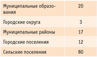 Таблица. Муниципальное деление Ярославской области на 1 января 2008 года