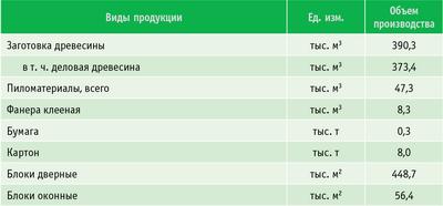 Таблица 1. Объемы лесопромышленного производства и экспорта продуктов переработки древесины и иных лесных ресурсов в натуральном выражении за 2007 год