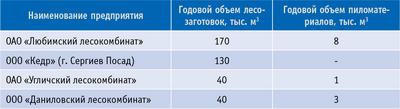 Таблица 1. Основные лесозаготовители Ярославской области