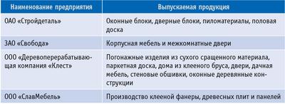 Таблица 2. Крупные деревообрабатывающие предприятия Ярославской области