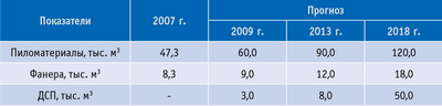 Таблица 3. Прогноз увеличения объемов лесоперерабатывающего производства в Ярославской области