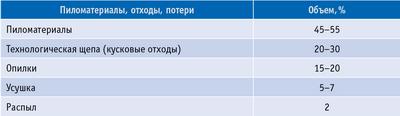Таблица 1. Баланс древесины при производстве пиломатериалов