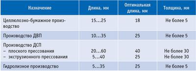 Таблица 2.Размеры технологической щепы в зависимости от назначения