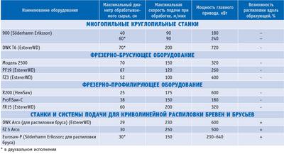 Посмотреть в PDF-версии журнала. Таблица 3.Технические характеристики некоторых типов бревнопильного оборудования
