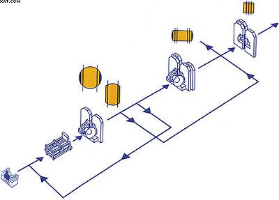 Рис. 1. Схема технологической линии лесозавода «Вида Тимбер» (Швеция)