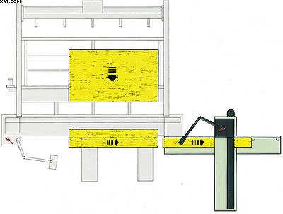 Рис. 9.Линия раскроя на базе двух станков с прижимной балкой, с ручной передачей полос между станками