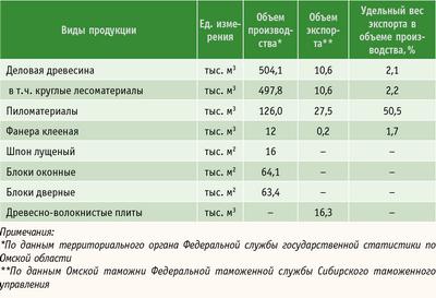 Таблица. Объемы лесопромышленного производства и экспорта продуктов переработки древесины и иных лесных ресурсов в натуральном выражении