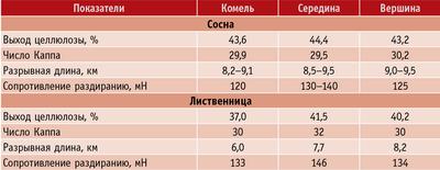 Таблица 1. Показатели качества сосновой и лиственничной целлюлозы, полученной из различных частей ствола