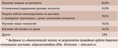 Таблица. Респонденты указали следующие цели посещения выставки