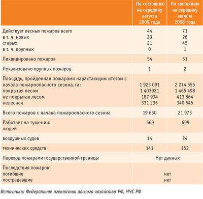 Таблица. Сводка о лесопожарной обстановке в Российской Федерации (на 13 августа 2009 года)
