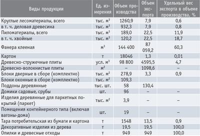 Объемы лесопромышленного производства и экспорта продуктов переработки древесины и иных лесных ресурсов в лесном секторе Владимирской области в 2007 год