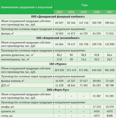 Таблица. Основные производственные показатели ведущих предприятий ЛПК Владимирской области