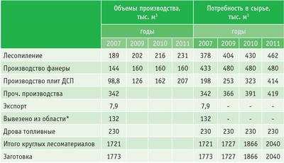 Таблица. Планируемые объемы деловой древесины и технологического сырья для переработки на предприятиях области