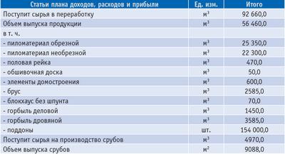 Таблица 1. Планируемые объемы выпуска продукции предприятиями ЛПК в 2009 году