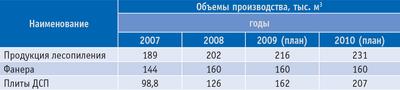 Таблица 2. Объемы производства продукции лесопереработки