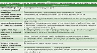 Посмотреть в PDF-версии журнала. Таблица. Описание надстройки «ЛИС-200» и эксплуатационного назначения элементов