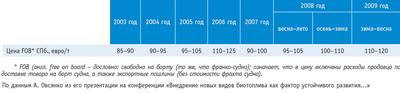 Посмотреть в PDF-версии журнала. Таблица 2. Динамика цен (вторая группа) на пеллеты в России, евро