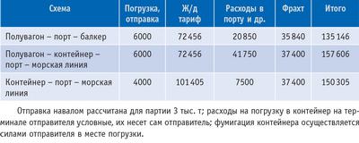 Таблица 1. Расчет стоимости перевозки 50 т пиломатериалов из Лесосибирска в Гамбург (в руб.) в 2007 году